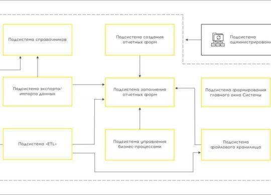 система управления нормативно-справочной информацией